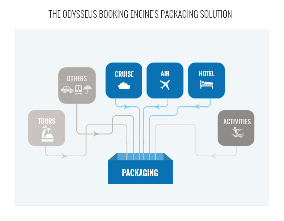 Odysseus Booking Engine's Packaging Solution
