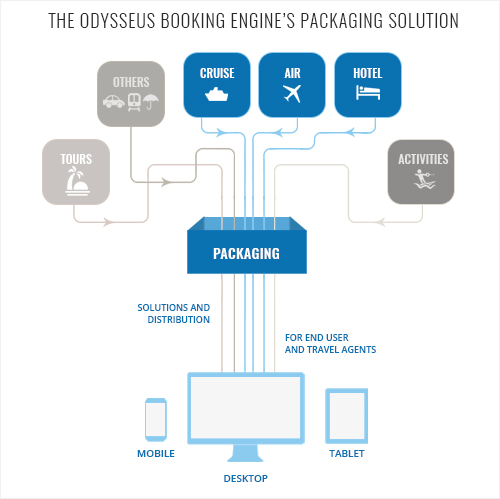 Odysseus Packaging Solutions